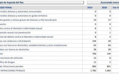 La criminalidad bajó en Arganda del Rey un 40,3% entre enero y junio