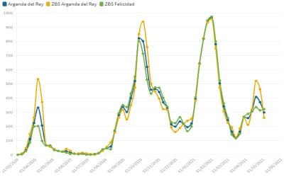 Nuevo descenso de la incidencia de Covid en Arganda, que baja de los 300 casos por cada 100.000 habitantes