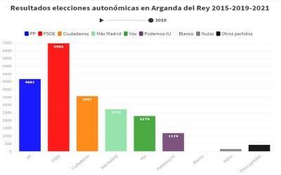 Así votaron los vecinos y vecinas de Arganda en las elecciones autonómicas de 2019