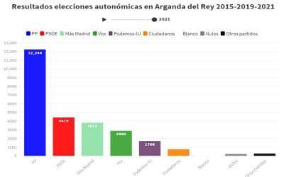 El PP gana con holgura en Arganda mientras el PSOE se deja 15 puntos y Ciudadanos se desploma