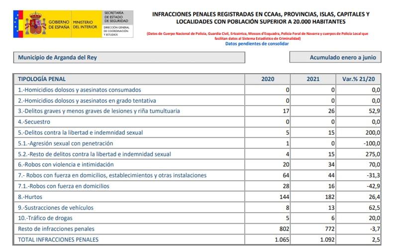 Tabla de delitos en Arganda (fuente: Ministerio del Interior)