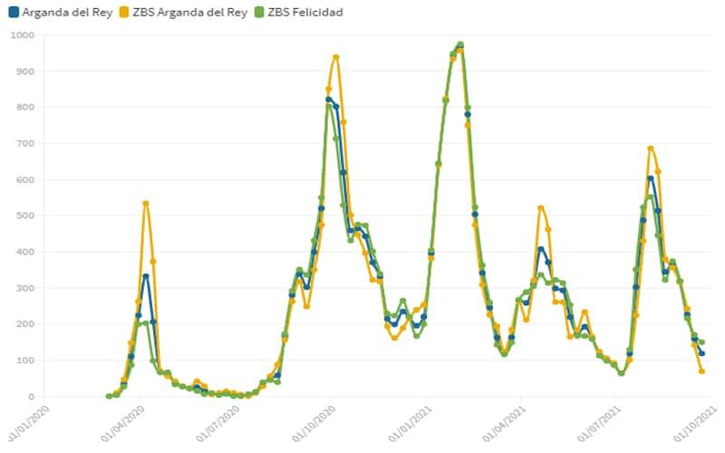 La incidencia de Covid en Arganda alcanza su mejor dato desde principios de julio